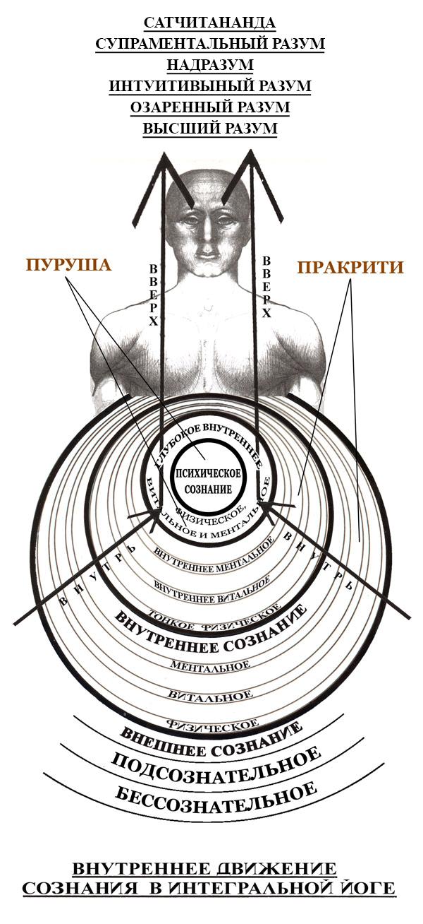 Рис.3 Схема Внутренних Планов Сознания
